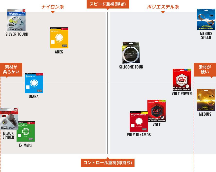 ストリング総合チャート