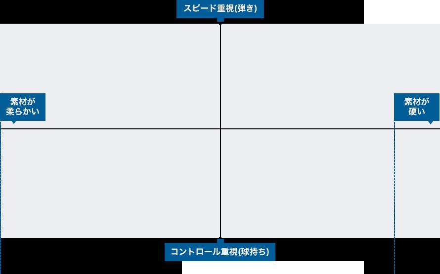 ナイロン系ストリングチャート