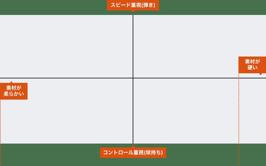 ポリエステル系ストリングチャート